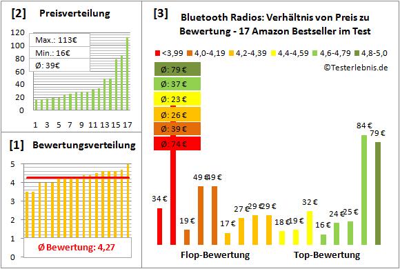 bluetooth-radios-test-bewertung Test Bewertung