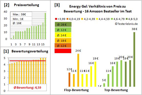 energy-gel Test Bewertung