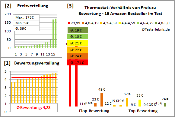 thermostat Test Bewertung