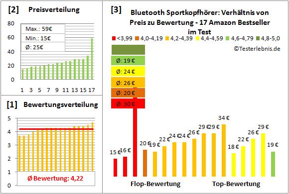 bluetooth-sportkopfhoerer-test-bewertung Test Bewertung