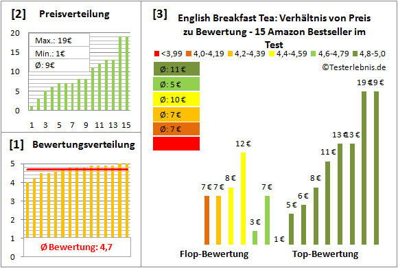 english-breakfast-tea Test Bewertung