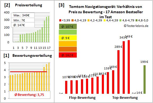 tomtom-navigationsgeraet Test Bewertung