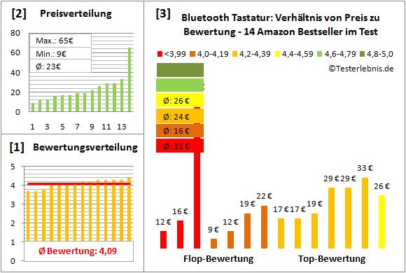 bluetooth-tastatur-test-bewertung Test Bewertung
