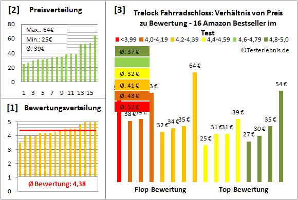 trelock-fahrradschloss Test Bewertung