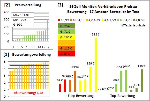 19-zoll-monitor-test-bewertung Test Bewertung