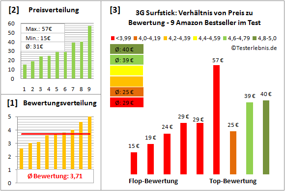 3g-surfstick-test-bewertung Test Bewertung