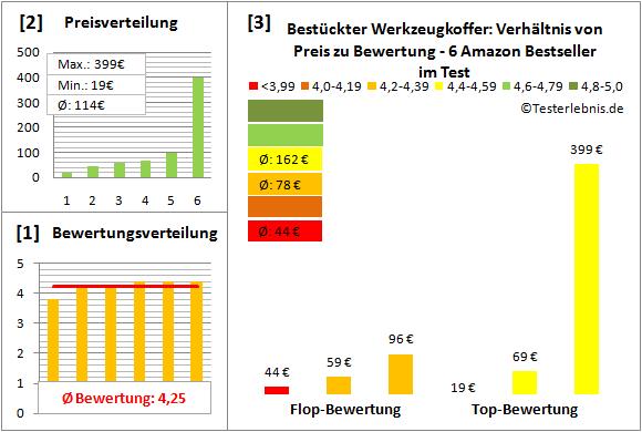 Bestueckter-Werkzeugkoffer Test Bewertung