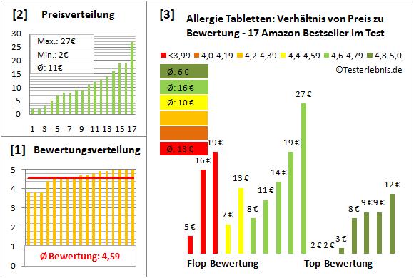 allergie-tabletten Test Bewertung