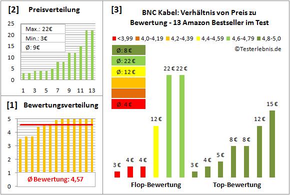 bnc-kabel-test-bewertung Test Bewertung