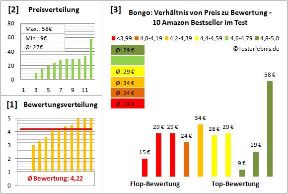 bongo-test-bewertung Test Bewertung
