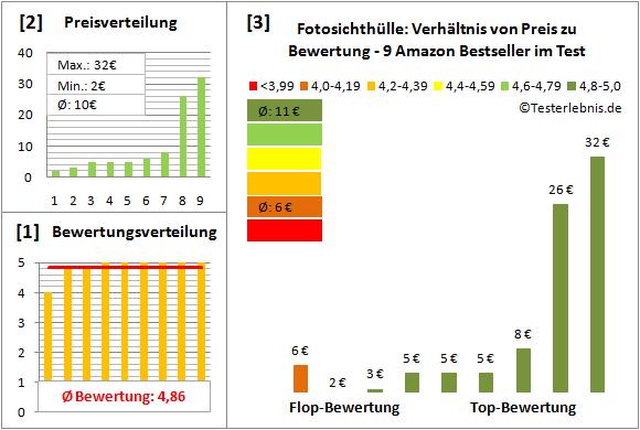 fotosichthuelle-test-bewertung Test Bewertung
