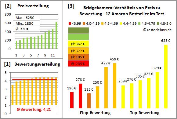 bridgekamera-test-bewertung Test Bewertung