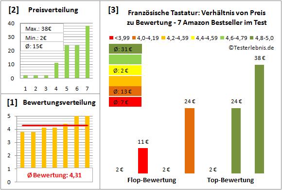 franzoesische-tastatur-test-bewertung Test Bewertung