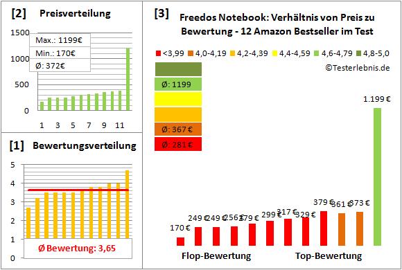 freedos-notebook-test-bewertung Test Bewertung