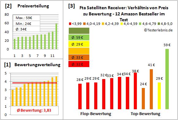 fta-satelliten-receiver-test-bewertung Test Bewertung