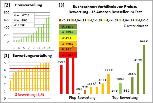 buchscanner-test-bewertung Test Bewertung