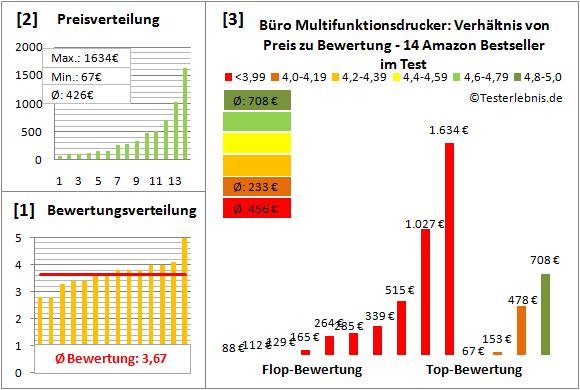 buero-multifunktionsdrucker-test-bewertung Test Bewertung