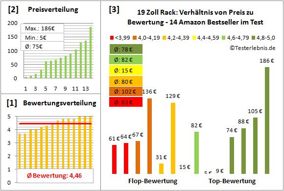 19-zoll-rack-test-bewertung Test Bewertung