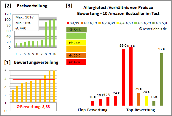 allergietest Test Bewertung