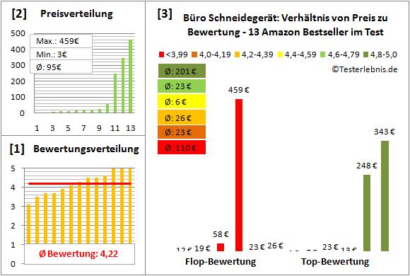 buero-schneidegeraet-test-bewertung Test Bewertung