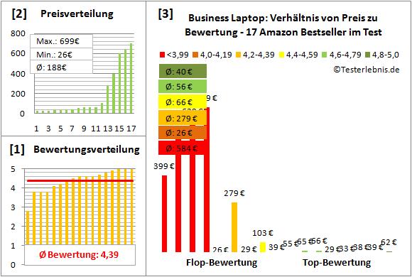 business-laptop-test-bewertung Test Bewertung