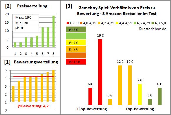 gameboy-spiel-test-bewertung Test Bewertung