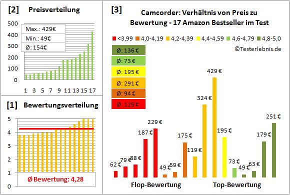 camcorder-test-bewertung Test Bewertung