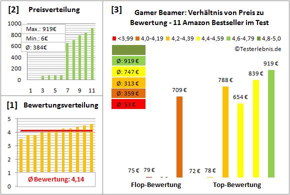 gamer-beamer-test-bewertung Test Bewertung