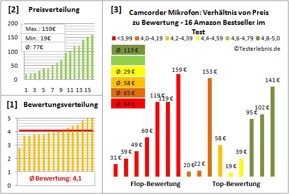 camcorder-mikrofon-test-bewertung Test Bewertung