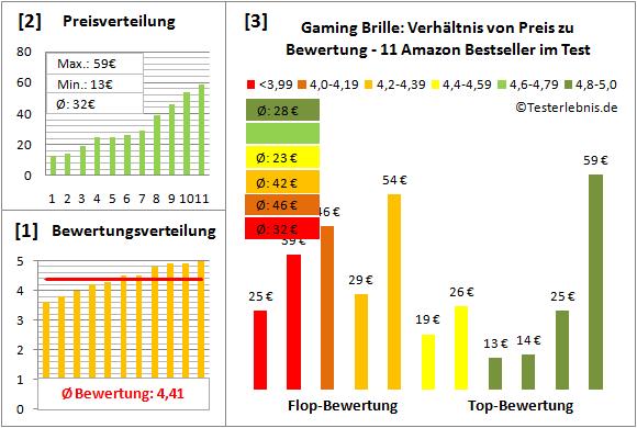 gaming-brille-test-bewertung Test Bewertung