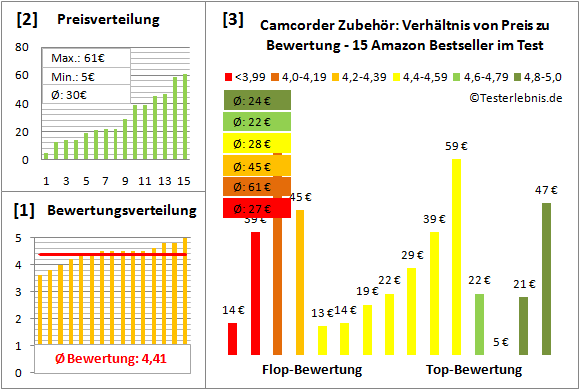 camcorder-zubehoer-test-bewertung Test Bewertung
