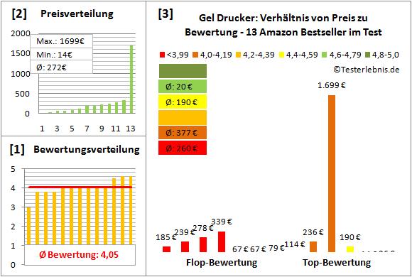 gel-drucker-test-bewertung Test Bewertung