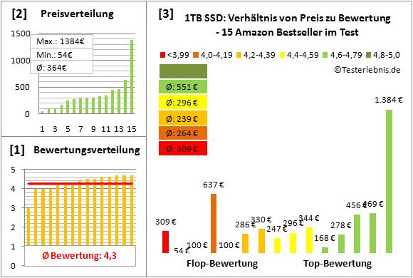 1tb-ssd-test-bewertung Test Bewertung