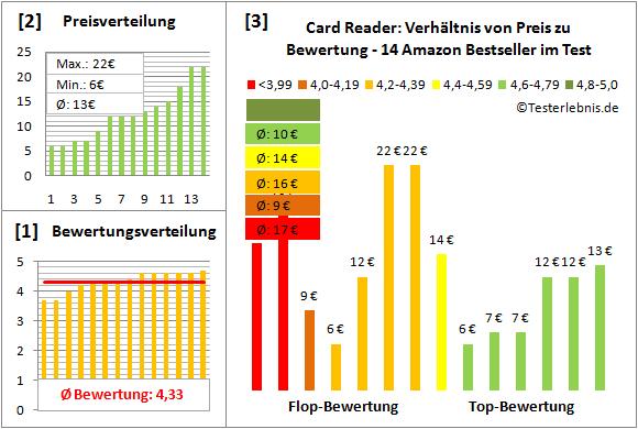 card-reader-test-bewertung Test Bewertung