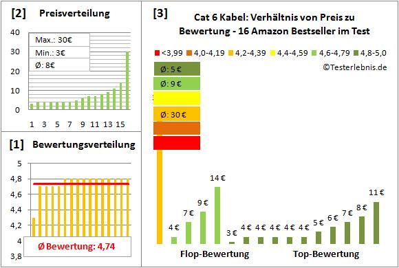 cat-6-kabel-test-bewertung Test Bewertung