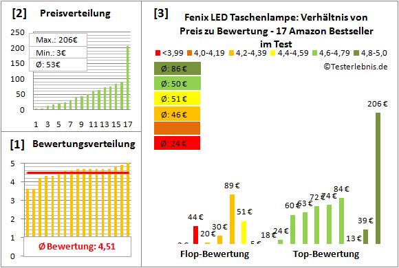 Fenix-LED-Taschenlampe Test Bewertung