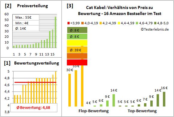 cat-kabel-test-bewertung Test Bewertung