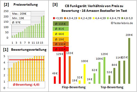 cb-funkgeraet-test-bewertung Test Bewertung