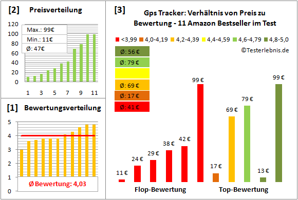 gps-tracker-test-bewertung Test Bewertung