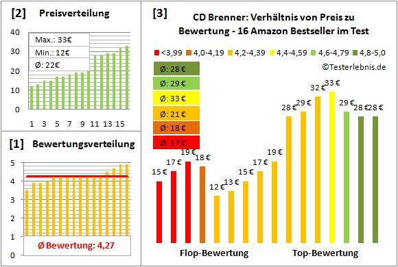 cd-brenner-test-bewertung Test Bewertung