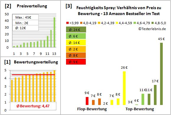 feuchtigkeits-spray Test Bewertung