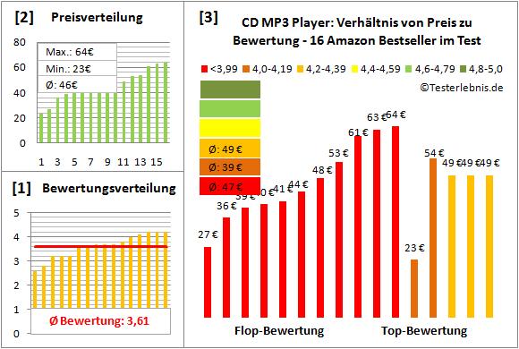 cd-mp3-player-test-bewertung Test Bewertung