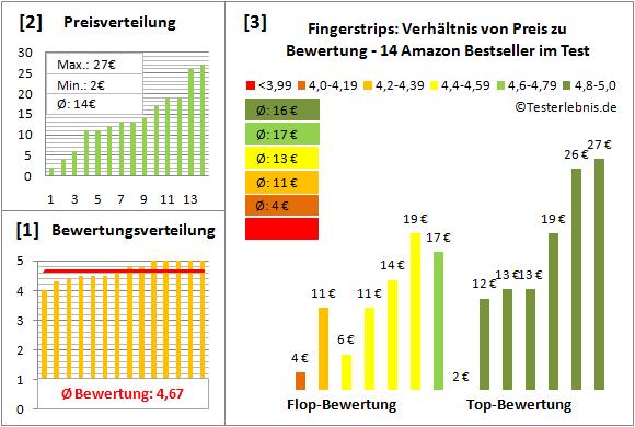 fingerstrips Test Bewertung