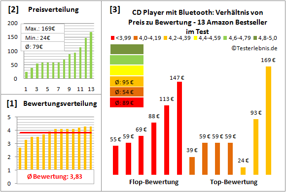 cd-player-mit-bluetooth-test-bewertung Test Bewertung