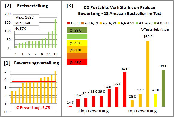 cd-portable-test-bewertung Test Bewertung