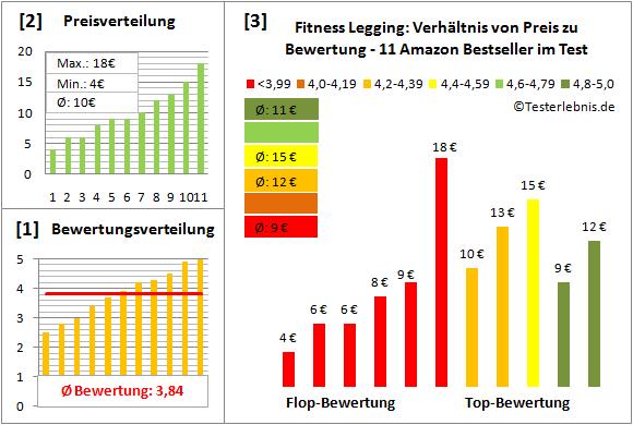 Fitness-Legging Test Bewertung