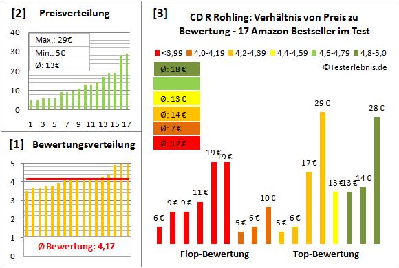 cd-r-rohling-test-bewertung Test Bewertung