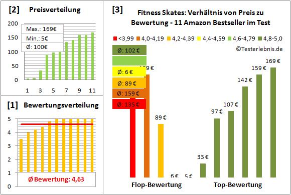 Fitness-Skates Test Bewertung