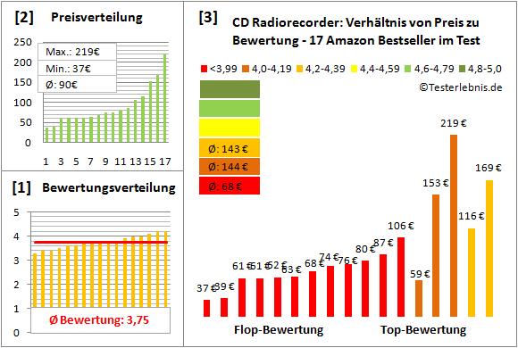 cd-radiorecorder-test-bewertung Test Bewertung