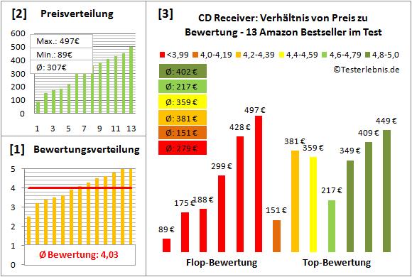 cd-receiver-test-bewertung Test Bewertung